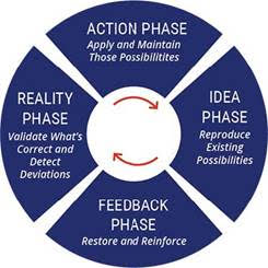 The Innovator Cycle Compared